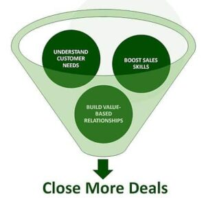Sales funnel with understand customer needs, boost sales skills, build value-based customer relationships to close more deals.