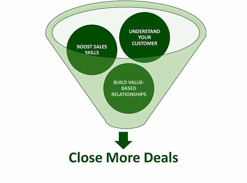 Funnel showing 3 keys to closing more deals: understand customer, boost sales skills, build relationships.