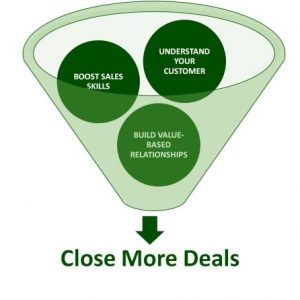Close more deals sales funnel containing understand customer, boost sales skills, build value-based relationships