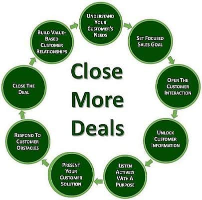 Sales skills circle showing 9 key sales skills needed to close more deals.